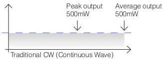 Cold Laser Continuous Wave